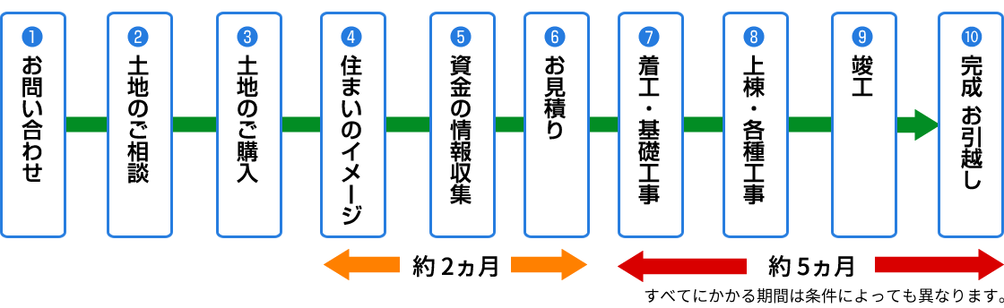 完成までの流れ図