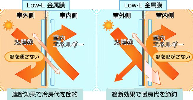 Low-E膜